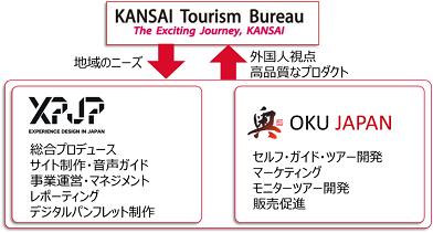 広域周遊観光ルート「THE EXCITING KANSAI」のブランディング 及び富裕層向け旅行商品開発のためのアライアンスについて 【関西観光本部・㈱XPJP・奥ジャパン㈱の役割分担のイメージ】